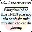 Mẫu số 02-1/TĐ-TNDN: Bảng phân bổ số thuế thu nhập doanh nghiệp phải nộp của cơ sở sản xuất thủy điện cho các địa phương - Mẫu khai thuế đối với thủy điện